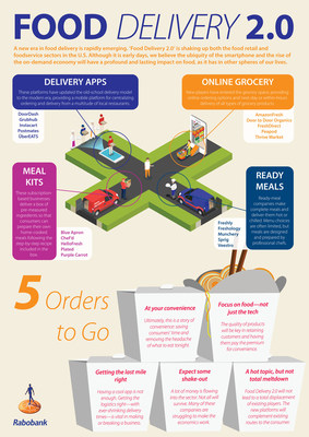 'Food Delivery 2.0' is shaking up the U.S. food retail and foodservice sectors