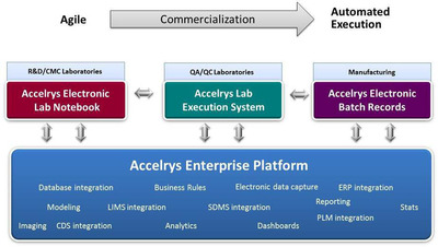 The Accelrys Process Management and Compliance Suite supports agile development of new processes and products to lock-down execution of processes in highly compliant and automated environments to drive efficiencies. The Accelrys Enterprise platform supports the flow, management, processing and reporting of information, processes and tasks across the continuum from lab to commercialization.
