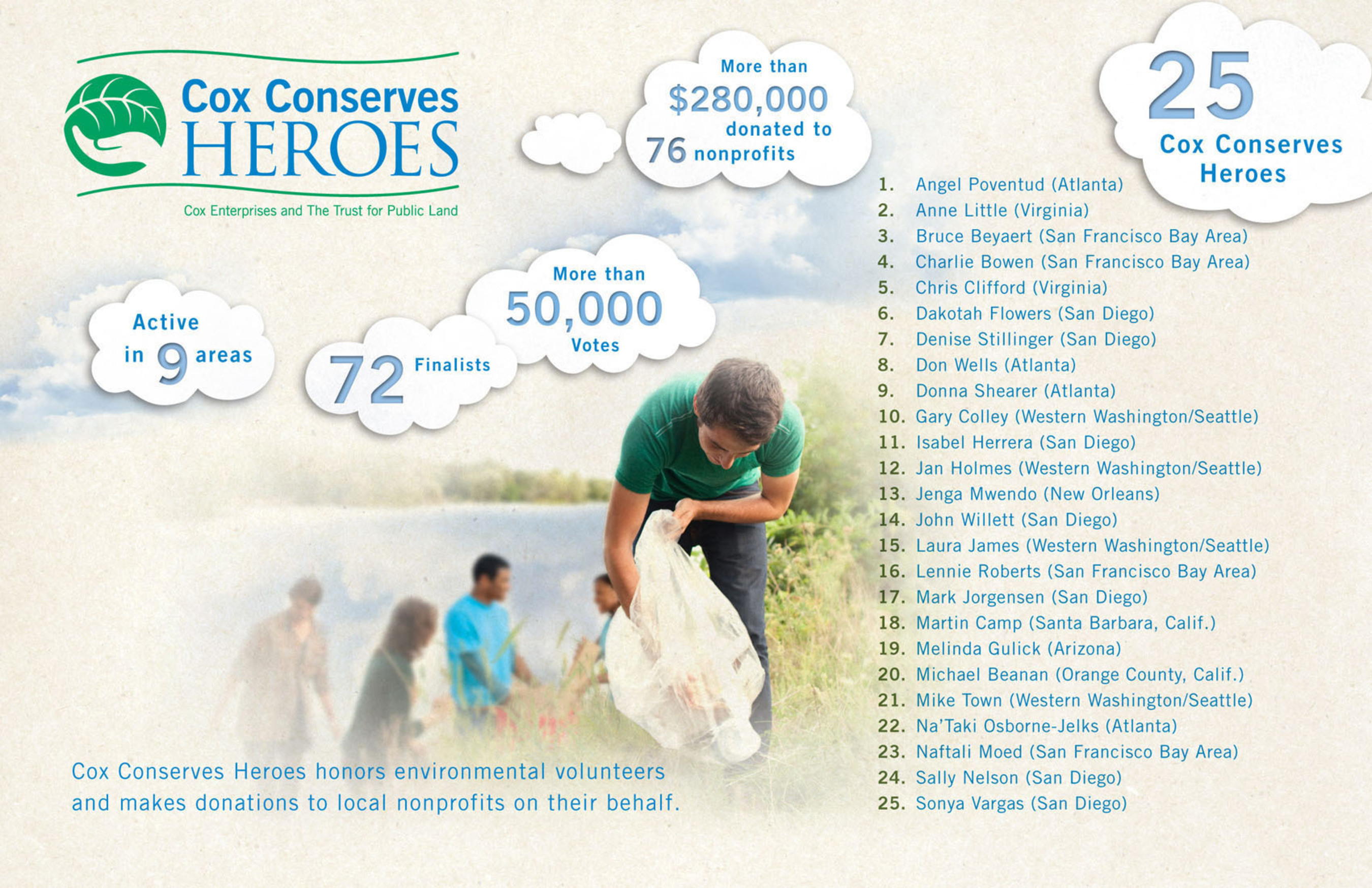 Created by The Trust for Public Land and Cox Enterprises, Cox Conserves Heroes honors environmental volunteers ...