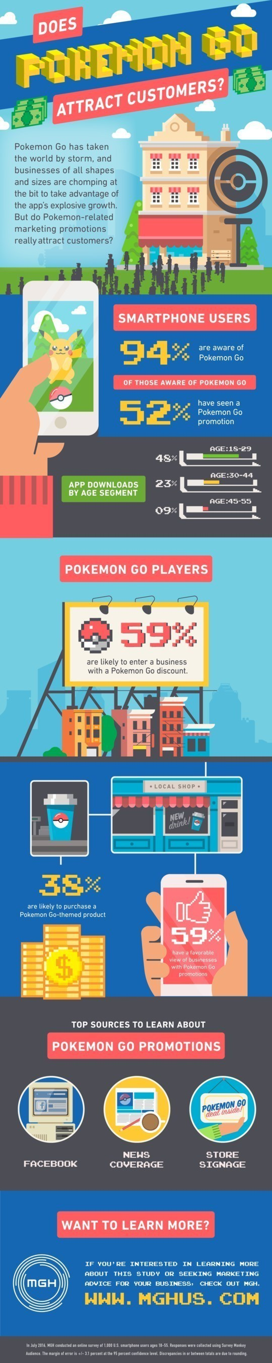 Infographic displays results from a survey conducted last month of smartphone users to uncover if businesses hosting Pokemon Go promotions attracted customers.