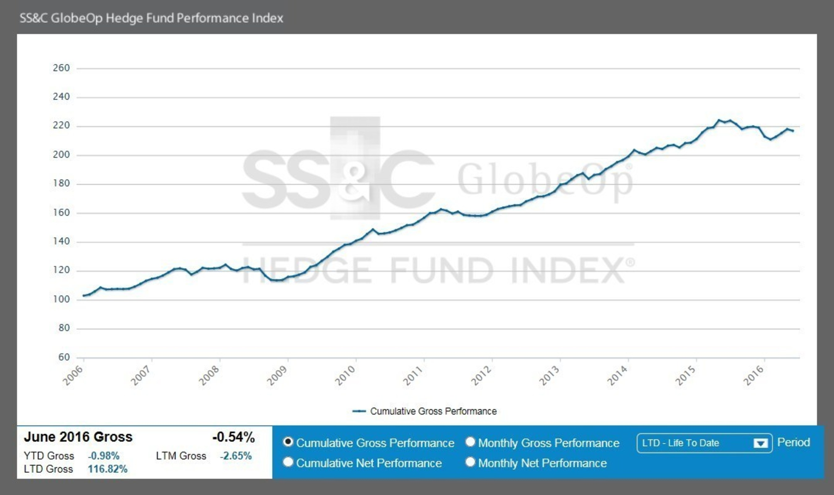 June SS&C GlobeOp Hedge Fund Performance Index