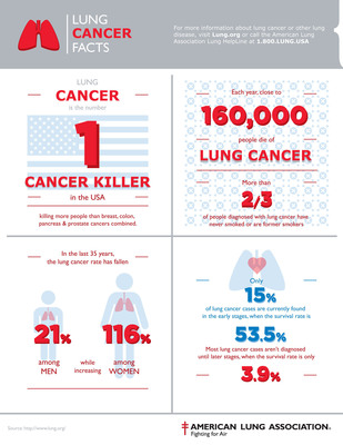 Infographic - Lung Cancer Facts. How much do you know about the #1 cancer killer in America? (PRNewsFoto/American Lung Association) (PRNewsFoto/AMERICAN LUNG ASSOCIATION)