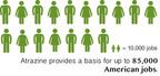 Atrazine provides a basis for up to 85,000 American jobs.  (PRNewsFoto/Syngenta)