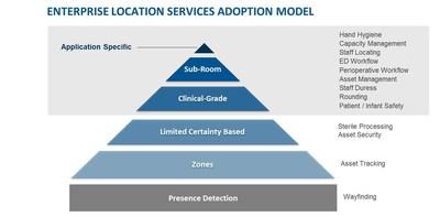 CenTrak's Enterprise Location Services Adoption Model