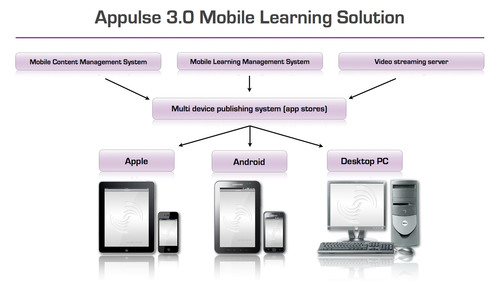 Appulse 3.0 Mobile Learning Solution for Apple and Android Devices