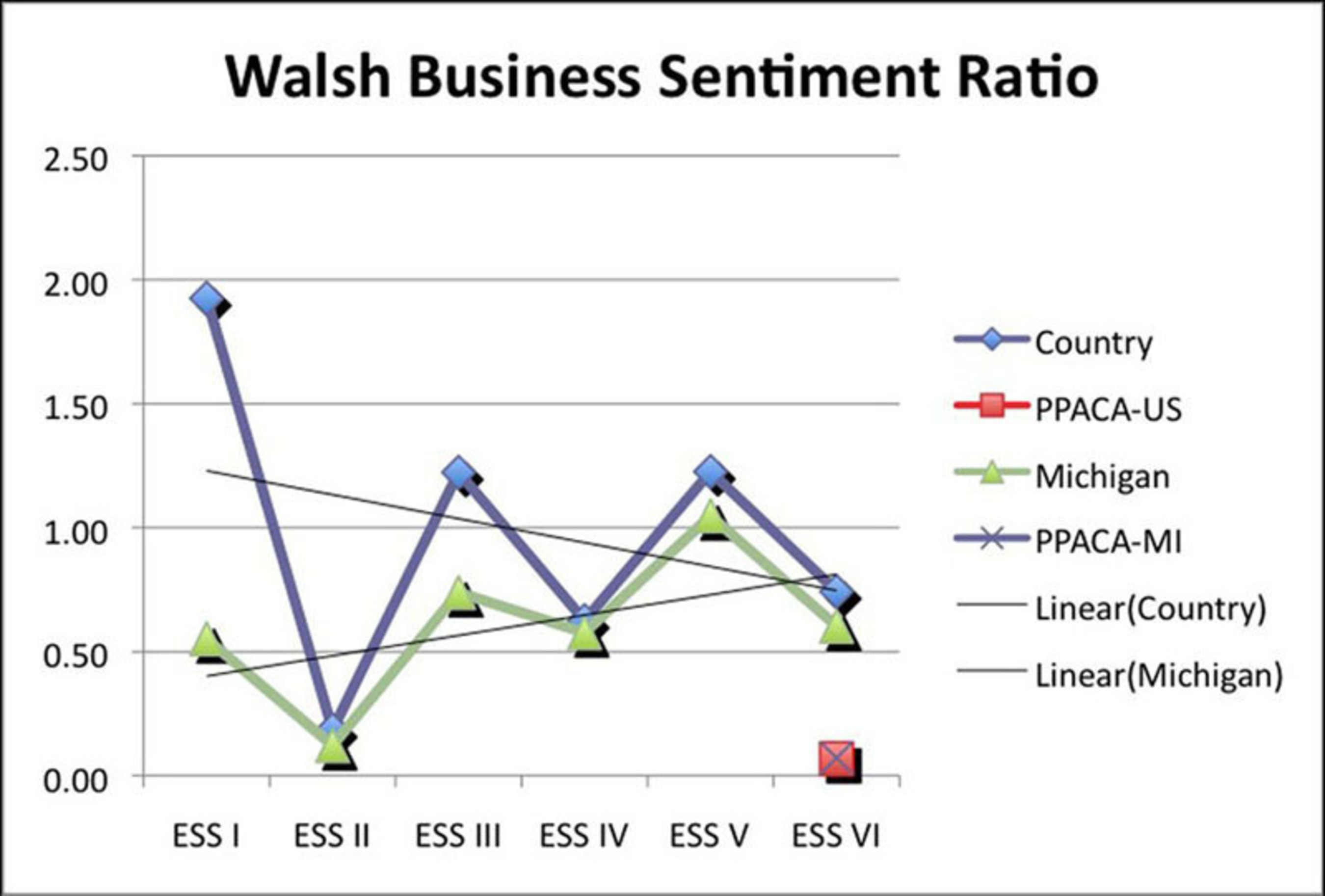 Ratios since 2011 and Walsh alumni sentiment about the impact of Obamacare on business conditions in the next 12 months. (PRNewsFoto/Walsh College)
