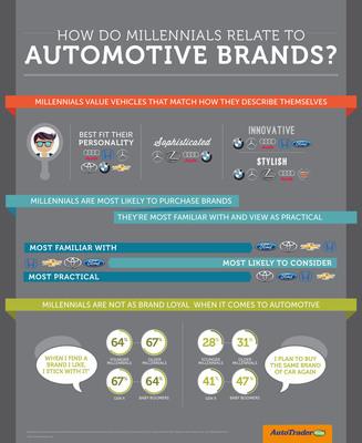 How Do Millennials Relate To Automotive Brands?     (PRNewsFoto/AutoTrader.com)