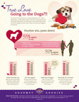 Gourmet Goodies Valentine's Survey Counts the Ways People Prefer Pooches Over Partners
