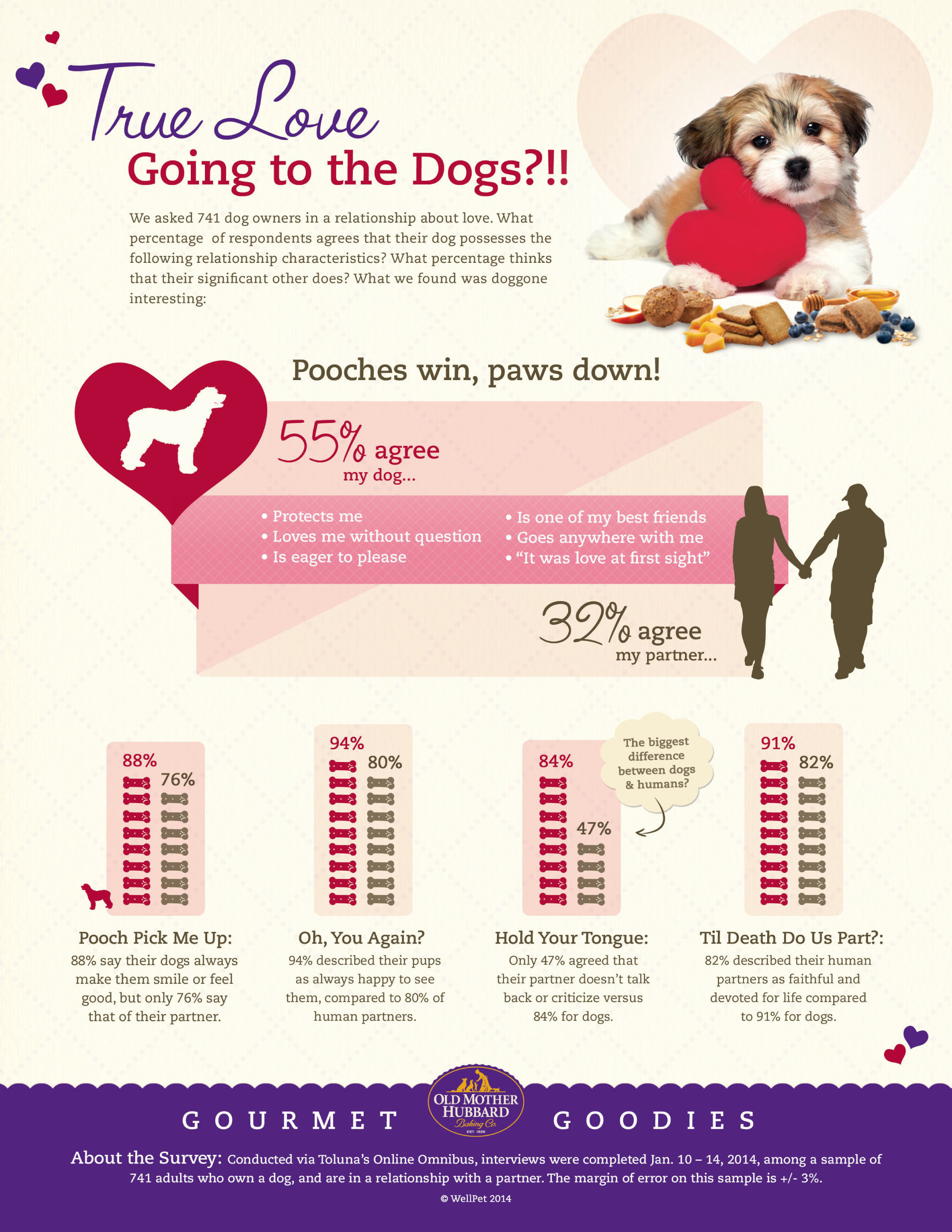 "True love going to the dogs? Gourmet Goodies ""Puppy Love"" survey finds in the game of love, pooches ..."