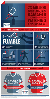 23 Million Americans Have Damaged Phones While Watching Sporting Events. Who fumbles more: Raven or 49er fans?  (PRNewsFoto/SquareTrade)