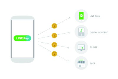LINE Pay's release will provide a means through which users can make secure and convenient payments anytime, anywhere, straight through their smartphone.