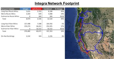 Integra's network footprint through the acquisition of opticAccess.
