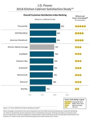 J.D. Power 2016 Kitchen Cabinet Ranking