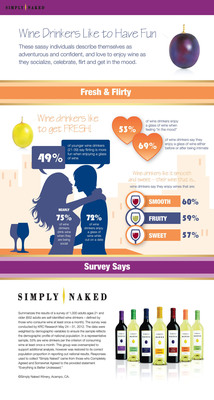 Wine drinkers bare it all in a national survey conducted by Simply Naked Wines.  (PRNewsFoto/Simply Naked Wines)