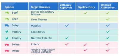 Elanco launched or expanded geographic availability of four antibiotic alternatives including vaccines, enzymes and a protein, and gained approval for two new animal-only antibiotics. Eight new antibiotic alternative candidates are moving into Elanco's product development pipeline to further address critical unmet disease challenges in livestock production.
