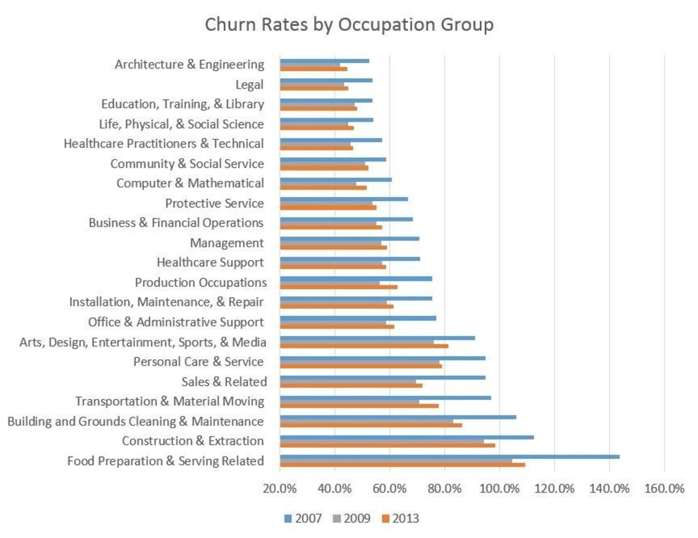 CareerBuilder and EMSI Report: Fewer workers moving between