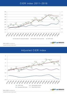 CIER Index