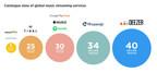 Deezer Raises €100 Million Led By Access Industries, Also Expands Catalogue To 40 Million Songs