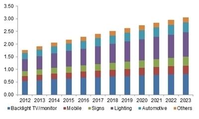 U.S. high brightness (HB) LED market size, by application, 2012-2023 (USD Billion)