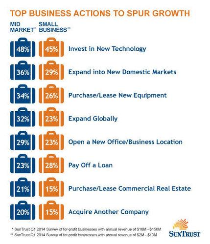 Top Business Actions To Spur Growth (PRNewsFoto/SunTrust Banks, Inc.)