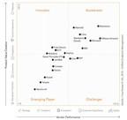 MobileIron erhält Bestnoten von deutscher Marktforschungsfirma Crisp Research AG