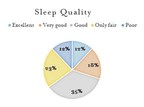 "Americans report sleeping an average of 7 hours and 36 minutes a night. Despite sleeping within the recommended number of hours a night, 35 percent of Americans report sleep quality as ""poor"" or ""only fair."""