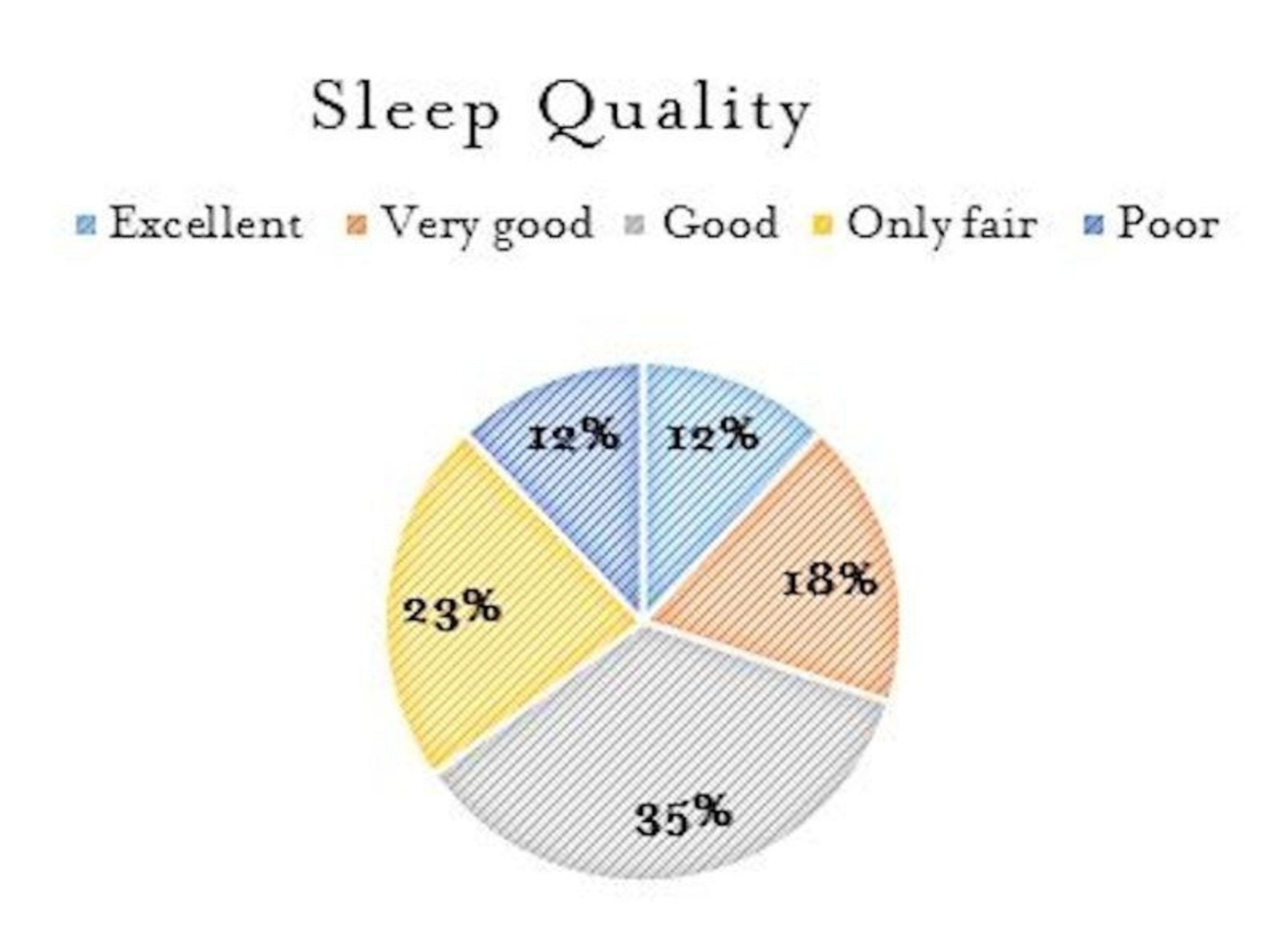 """Americans report sleeping an average of 7 hours and 36 minutes a night. Despite sleeping within the recommended number of hours a night, 35 percent of Americans report sleep quality as """"poor"""" or """"only fair."""""""