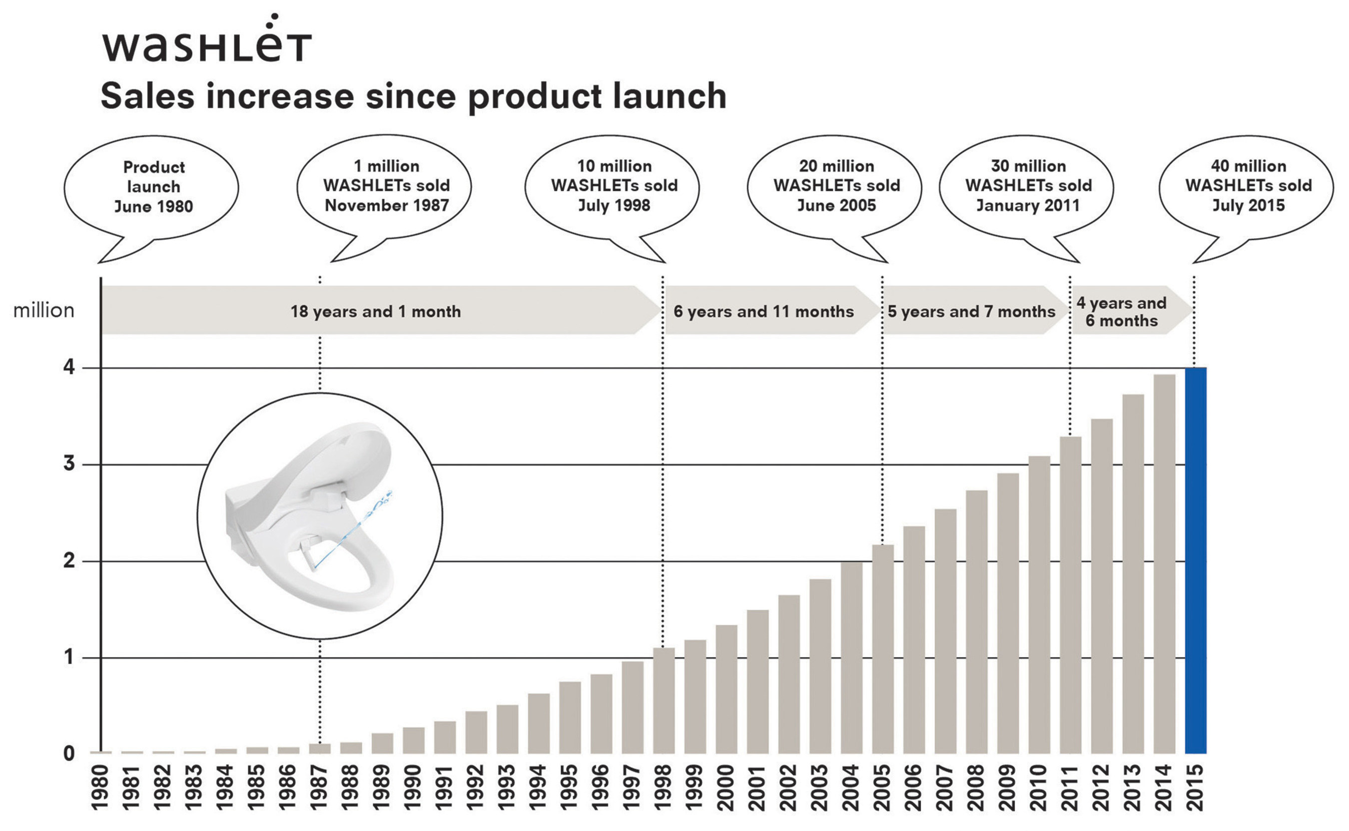 TOTO has sold more than 40 million Washlets worldwide since 1980, exemplifying the company's position as the plumbing industry's leader in technological innovation. Today, Washlets are found in 77.5 percent of Japanese homes and demand continues to grow dramatically in North America. If this trend continues, Washlets may become standard here in the next decade.