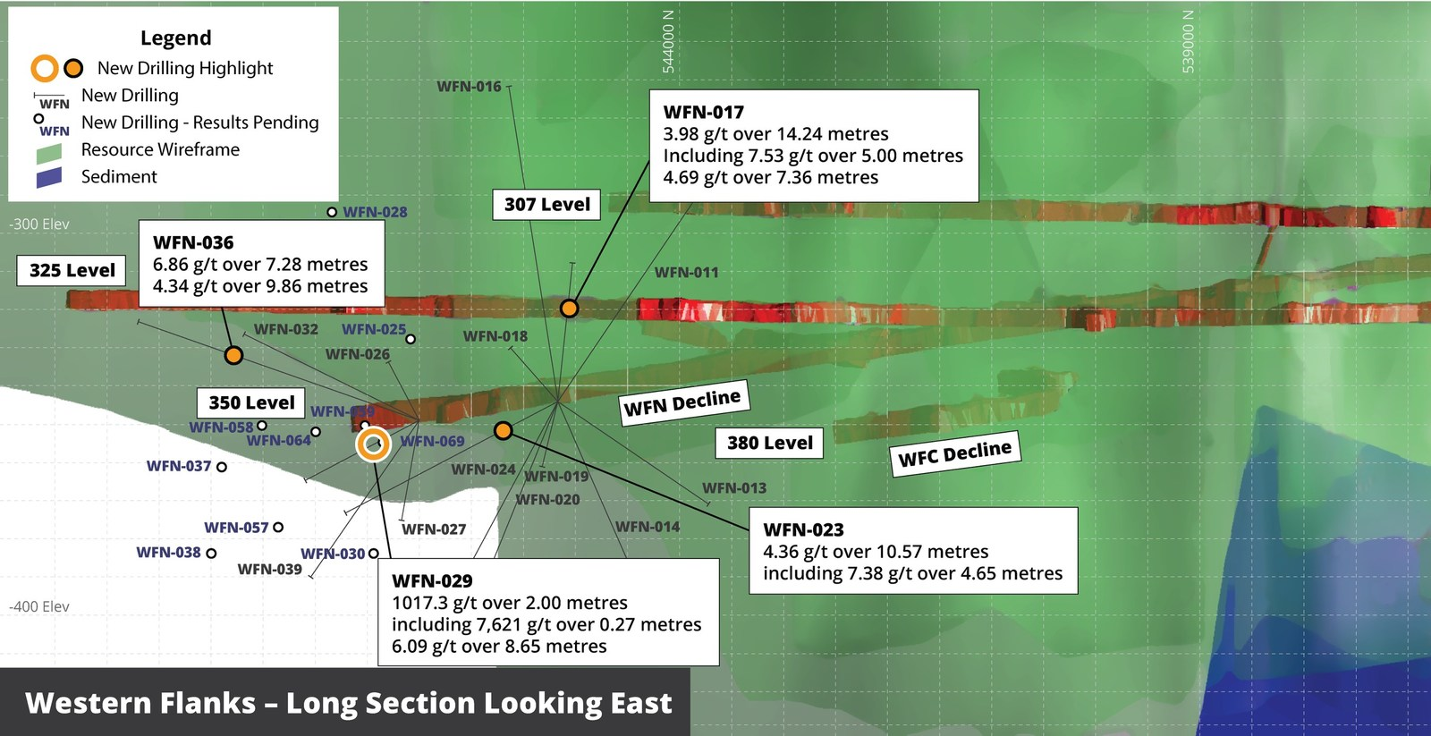 Figure 2 – Western Flanks North Long Section looking East showing current drilling pierce points and selected intersections of the Western Flanks shear