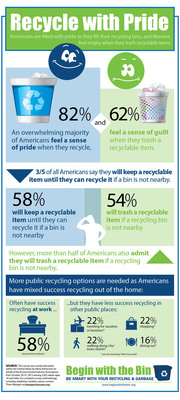 Most Americans say they are proud to recycle - when they can. In conjunction with America Recycles Day (Friday, Nov. 15), the Environmental Industry Associations commissioned a Harris Interactive survey which discovered that, despite a positive, pent-up energy to recycle held by most Americans, there is a need to expand recycling options in public places. This infographic details the survey findings.  (PRNewsFoto/Environmental Industry Associations)