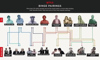 Netflix Binge Pairings