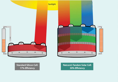Natcore Technology scientists have fabricated two families of multilayer quantum dot films, both of which can produce a photo-generated current. This could have significant consequences for the tandem solar cells and thin-film cells that Natcore is developing. Natcore's process may allow production of tandem cells at a lower cost/watt than anything available today. By stacking three cells, each absorbing light from a different part of the spectrum, tandem cells increase efficiency to 30% or more, nearby doubling cell output.  (PRNewsFoto/Natcore Technology Inc.)