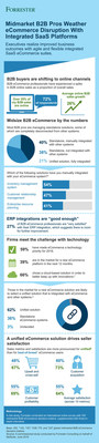 Infographic: B2B Buyers are Shifting Online