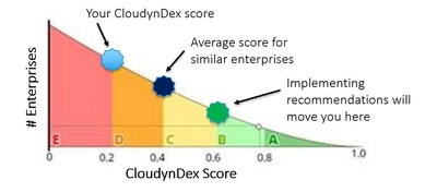 CloudynDex determines a company's cloud efficiency by unbiased clustering analysis and machine learning based on resource utilization, average cost of compute power, performance extrapolation, activity-based costing and business metrics.