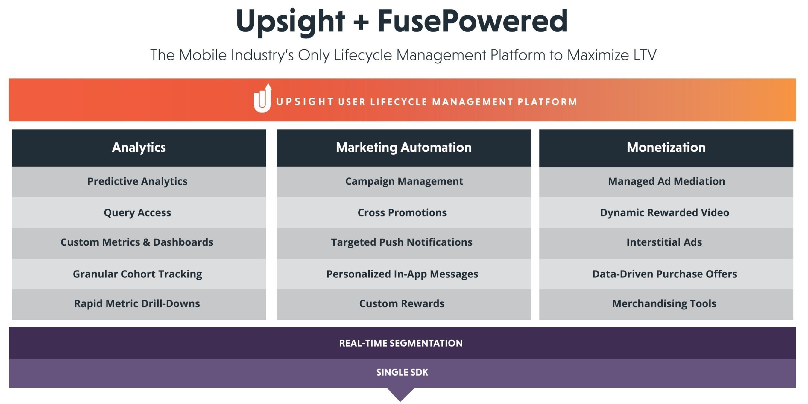 Upsight Acquires Fuse Powered, Creating the Mobile Industry's Most Comprehensive User Lifecycle Management Platform to Maximize LTV. The Mobile Platform includes Analytics, Marketing Automation and Monetization Tools leveraging Real-Time Segmentation, all from a single SDK.