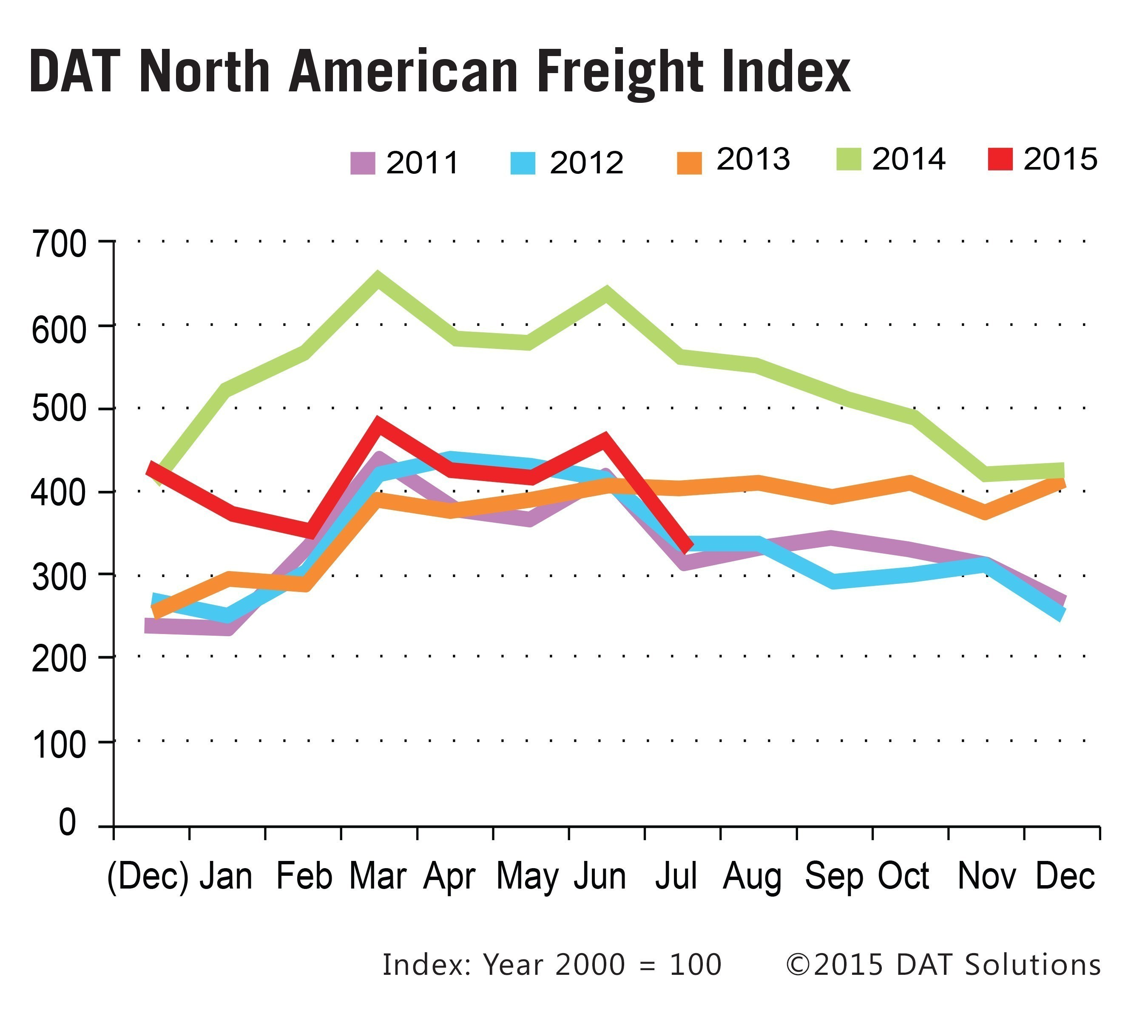 Spot Freight, Rates Down in July: DAT Freight Index