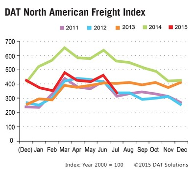 Truckload Freight Spot Market Volume Dips Seasonally in July.
