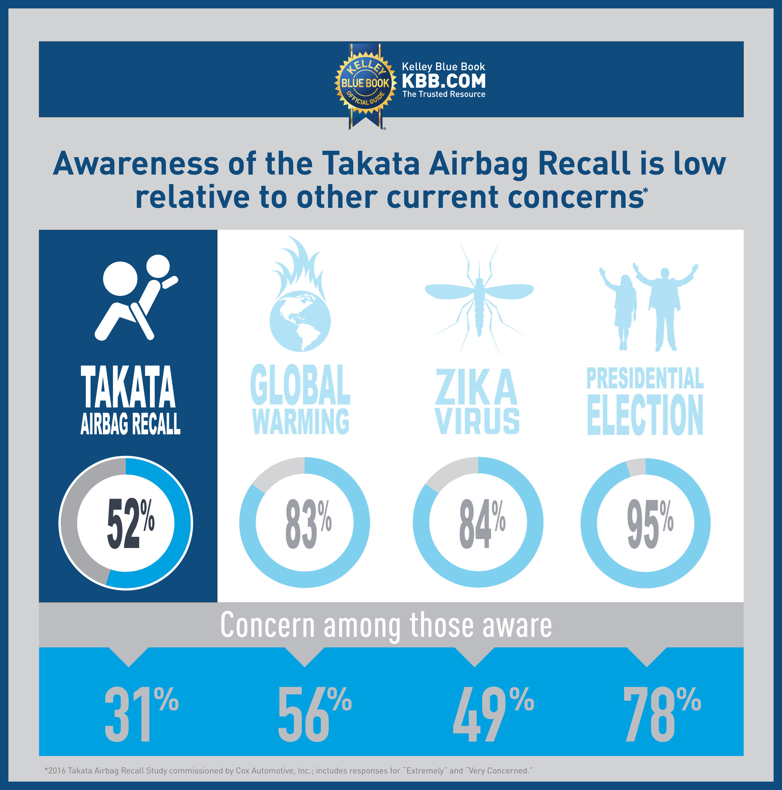According to an all-new study, the Takata airbag recall has the lowest general awareness of current events and issues among all respondents. Furthermore, only a quarter of respondents believe the Takata airbag recall is very or extremely important, which also ranked lowest among these other national and international issues. Of those familiar with the Takata recall, only 31 percent describe themselves as very or extremely concerned about the Takata recall, falling behind the Zika virus (49 percent), the...