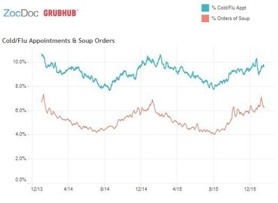 ZocDoc and Grubhub: Percent of booked cold and flu appointments on ZocDoc vs. percent of soup orders on Grubhub for 2014 and 2015.