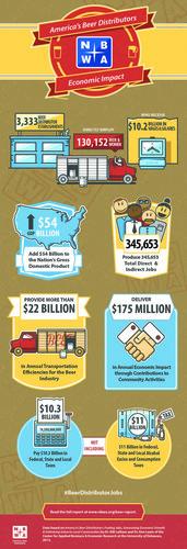 The Economic Impact of America's Beer Distributors. (PRNewsFoto/National Beer Wholesalers Association) (PRNewsFoto/NATIONAL BEER WHOLESALERS ASSN)