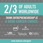 Two-Thirds Of Adults Worldwide Think Entrepreneurship Is A Good Career Choice According To The 2015 Global Entrepreneurship Monitor (GEM) Released With Sponsors Babson College, Universidad Del Desarrollo, Universiti Tun Abdul Razak, And Tecnologico de Monterrey.