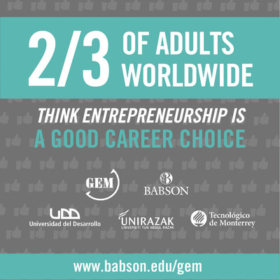 Two-Thirds Of Adults Worldwide Think Entrepreneurship Is A Good Career Choice According To The 2015 Global Entrepreneurship Monitor (GEM) Released With Sponsors Babson College, Universidad Del Desarrollo, Universiti Tun Abdul Razak, And Tecnologico de Monterrey.