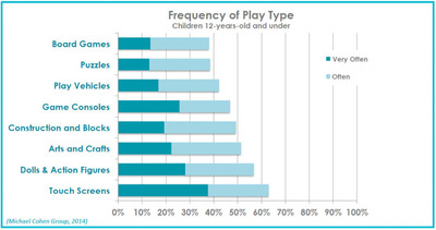The Michael Cohen Group polled a diverse sample of 350 parents with children 12 and under and found that touchscreen devices were played with more often than any other toy mentioned in the survey. Despite this, many parents did not believe that touchscreen devices were toys. For more information, visit mcgrc.com or conntect at @MCGResearch.  (PRNewsFoto/The Michael Cohen Group)