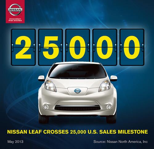 Nissan LEAF Crosses 25,000 U.S. Sales Milestone
