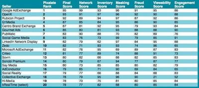 Pixalate's Global Seller Trust Index - January 2015