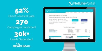Increased client loyalty has driven ReachMail Media Services to generate more than 30k leads annually with a 52% client campaign renewal rate using the NetLine Portal.