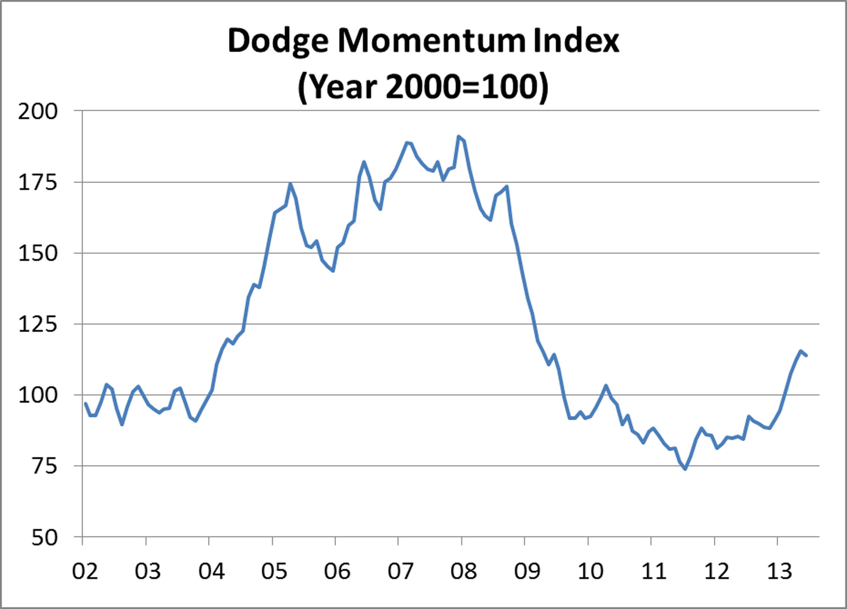 Dodge Momentum Index.  (PRNewsFoto/McGraw Hill Construction)