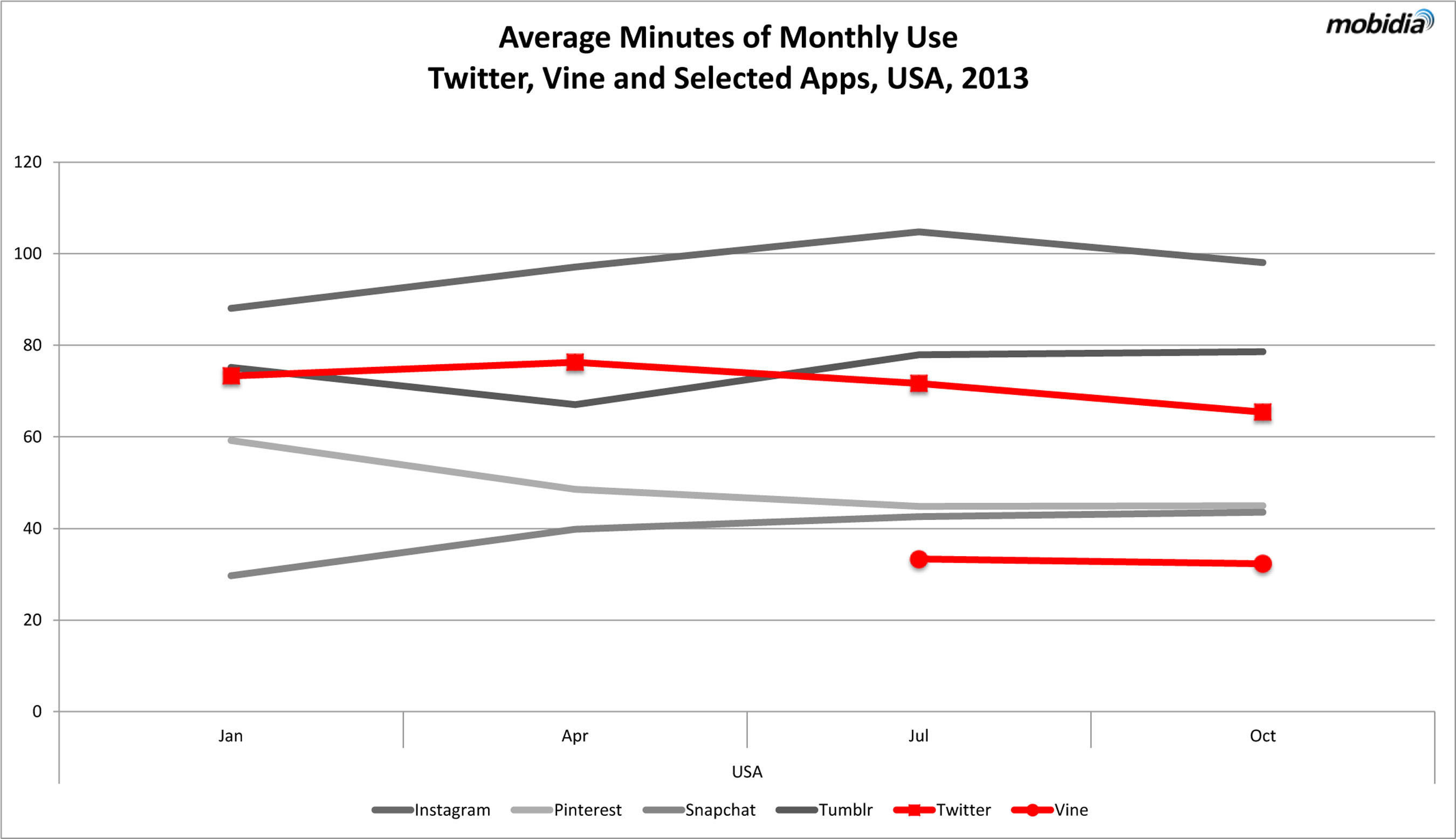 """Average Minutes of Monthly Use Twitter, Vine and Selected Apps, USA 2013"". (PRNewsFoto/Mobidia ..."