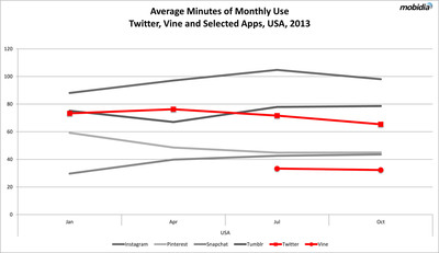 """Average Minutes of Monthly Use Twitter, Vine and Selected Apps, USA 2013"".  (PRNewsFoto/Mobidia Technology, Inc.)"
