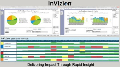 "InVizion features a graphical ""Scenario Scorecard"" that highlights the merits and risks of each alternate scenario for a portfolio or program. It gives the user drill-down capabilities to review the list of projects or investments contributing to cost savings, objectives met, and/or budget overruns. Asset-intensive organizations (such as Utilities, Oil & Gas Companies, Departments of Transportation, and Department of Energy ) with large projects and/or portfolios of projects can now streamline their collaborative budgeting process by providing InVizion tools for all participants."